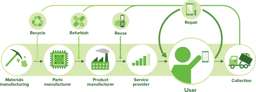 The circular economy: How repair is better.