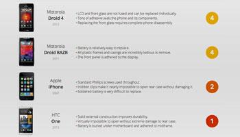 Guía de reparación para smartphones